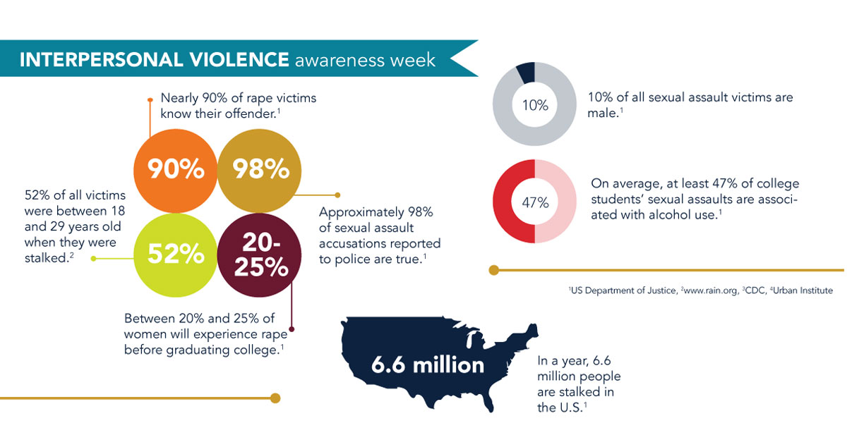 interpersonal-violence-awareness-week2